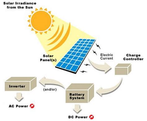 solar panels how they work diagram how do solar panels work we ll explain