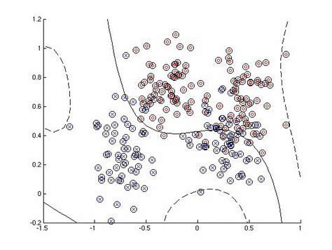 pattern recognition kernel exles statistical pattern recognition toolbox for matlab