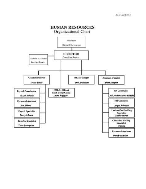 Human Resources Generalist Resume Sample by Sample Human Resources Organizational Chart Free Download