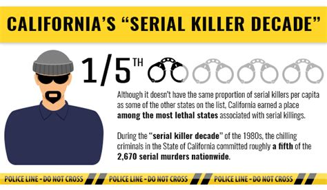 8 Most Common Killers And How To Stop Them by True Crime Which States Produce The Most Serial Killers