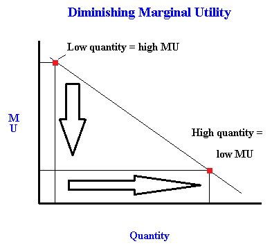 demand and marginal utility with microeconomics i like studying economics it is quite a