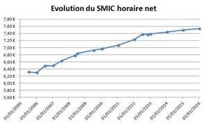 smic horaire 2016 btp newhairstylesformen2014