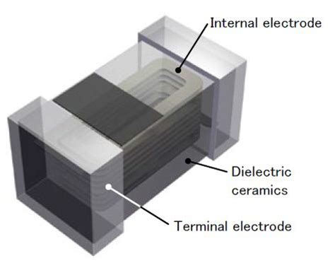 multilayer ferrite inductors chip inductors for high frequency west laboratory