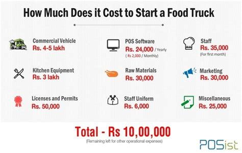 how much does it cost to rough in a bathroom i want to start a food truck business in india what would