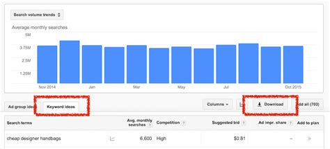 How To Determine The Roi Of A Ppc Caign Free Template Webris Adwords Editor Upload Template