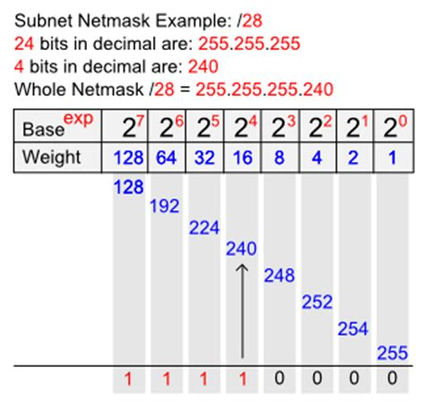 subnetting tutorial exles subnetting cheat sheet