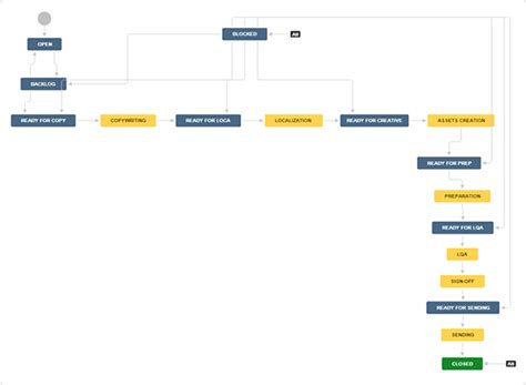 jira change workflow a marketing workflow exle jira for multi team