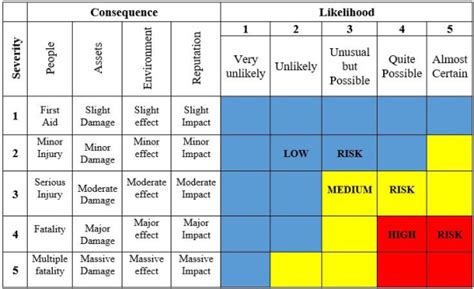 integrated methodology for hazard identification and risk