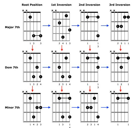 chord block diagram acoustic guitar lessons how to play guitar