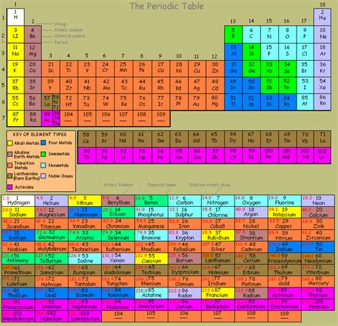 Names On Periodic Table by Table Of Elements With Names Search Results Calendar 2015