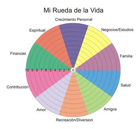 rueda de la vida 8440677219 la rueda de la vida escuela de mentoring