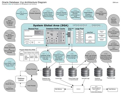 oracle server architecture diagram oracle 11g architecture diagram oracle ss64