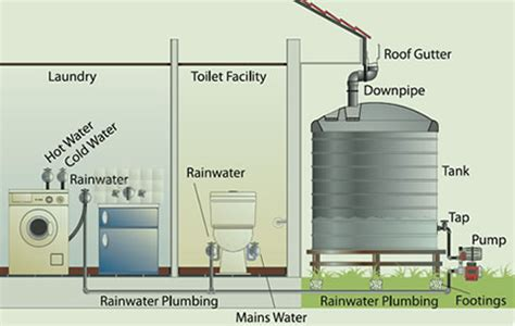 Plumbing Rainwater Tanks Into House by Rainwater Tanks The Riddle Of Plumbing Electrical