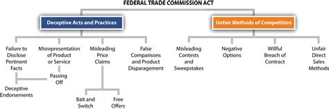 section 3 of the small business act the federal trade commission powers and law governing