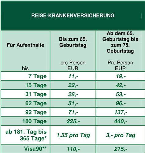 bmw kreditkarte auslandskrankenversicherung preis 252 bersicht visumplus krankenversicherung f 252 r besucher