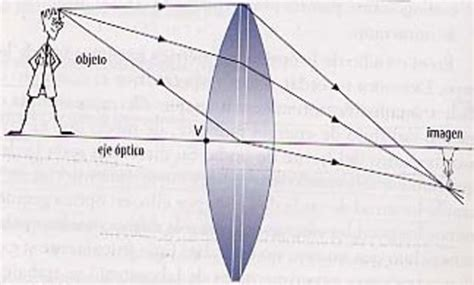 imagenes optica geometrica linea de tiempo f 237 sica timeline timetoast timelines