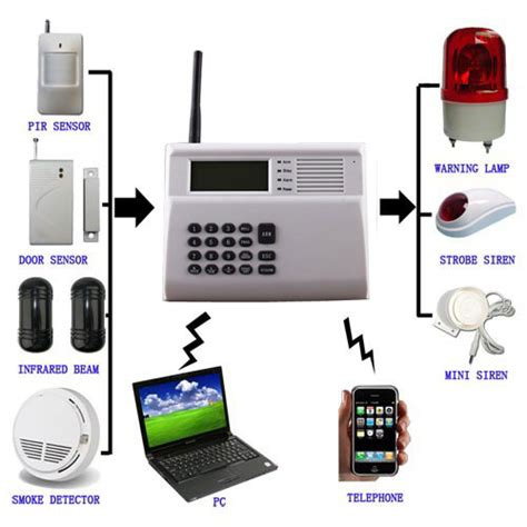 why we need alarm system for home security alarm system
