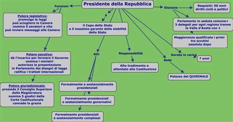 elezione presidente della presidente della repubblica