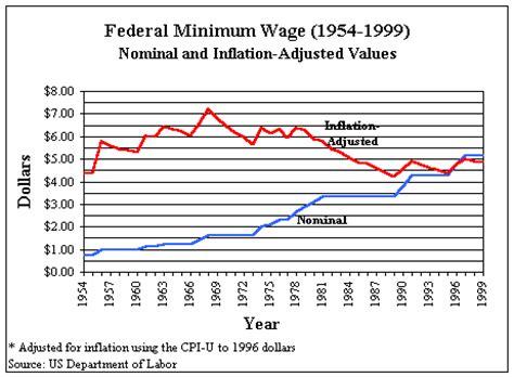 cost of living minimum wage graph til australia has a 15 51 minimum wage 5 2 unemployment