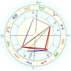 Emma Stone Natal Chart | emma stone horoscope for birth date 6 november 1988 born