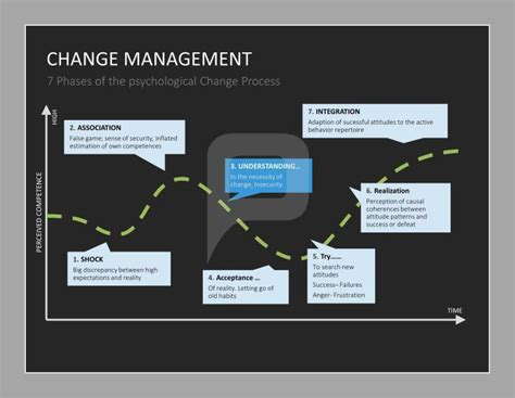 change template in powerpoint 1000 images about change management powerpoint