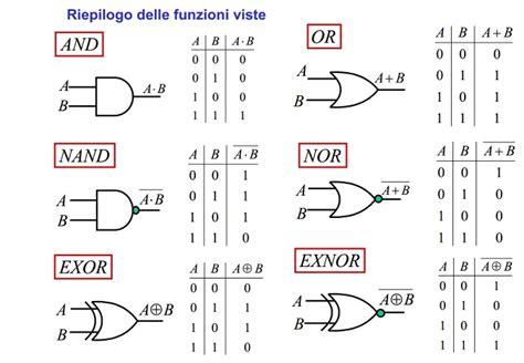 simulatore porte logiche software di simulazione porte logiche prof puglisi