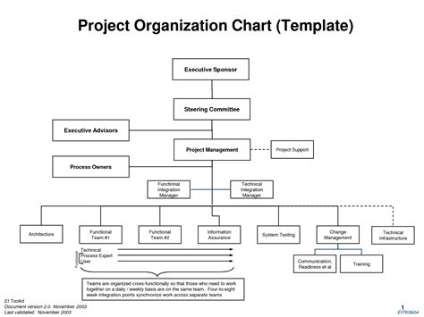 Project Management Organization Chart Template sle chart templates 187 project organizational chart