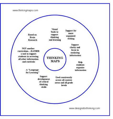 thinking map new learning tool quot thinking maps quot inclusions the website of the ps372 children s school pta