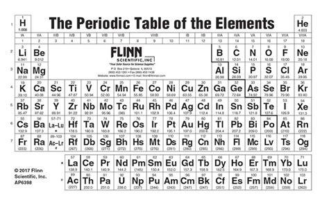 printable periodic table 2017 printable periodic table 2017 brokeasshome com