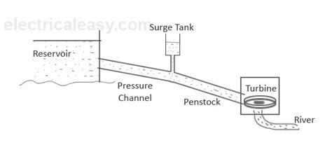 general layout of hydro power plant september 2015 electricaleasy com
