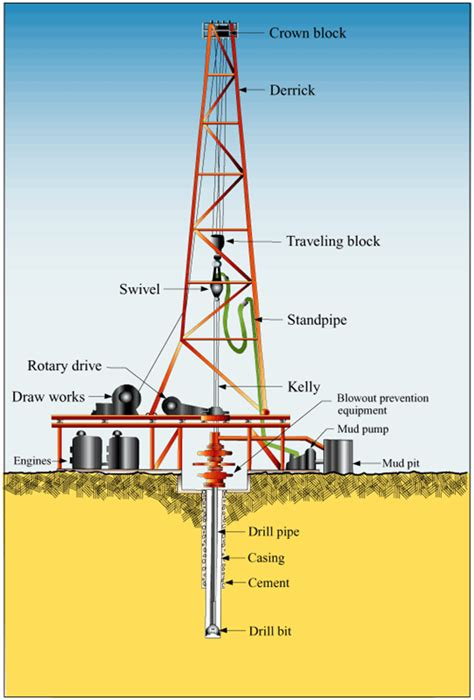 land rig layout pdf what is onshore drilling versus offshore drilling