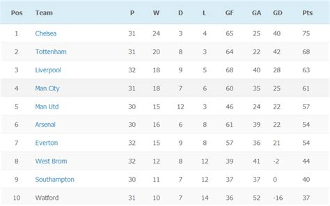 epl table this week crystal palace 3 0 arsenal highlights premier league