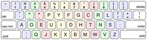 us keyboard layout wikipedia datei us dvorak keyboard layout diagram color coded png
