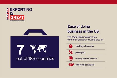 Mba Uk Or Usa Competitive To Get Into by Exporting To The Usa Gov Uk