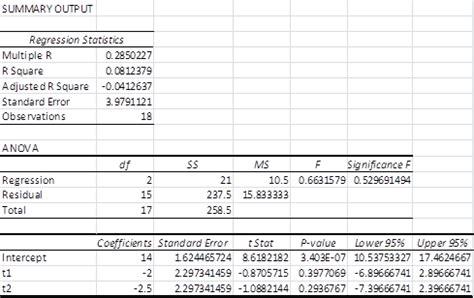 anova using regression real statistics using excel