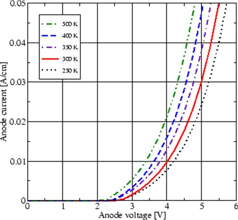 diode iv curve with temperature diode leakage current vs temperature 28 images plot of polysilicon sensor grid read