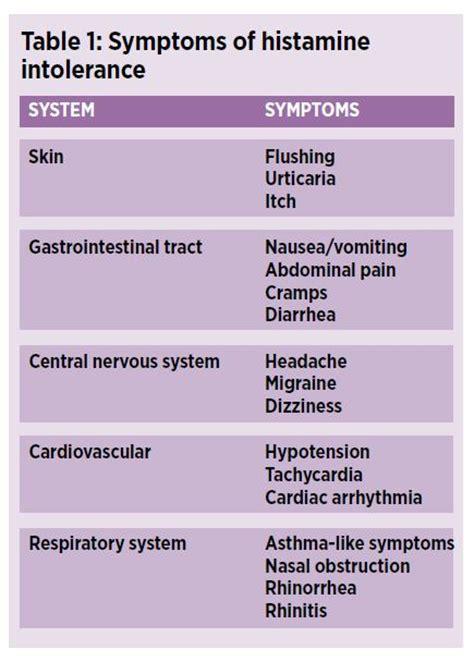 Histamine Detox Symptoms by Histamine Intolerance