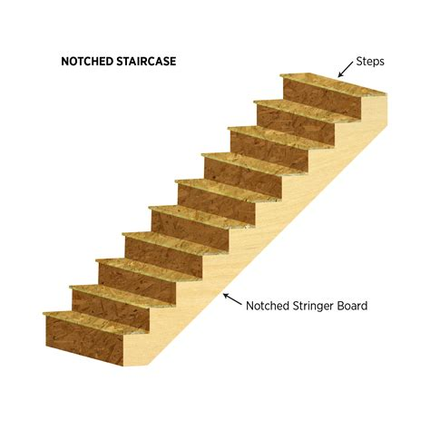staircase walls building america solution center