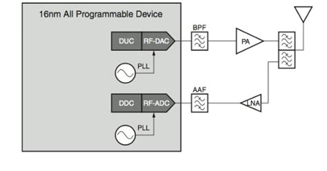 xilinx design engineer interview questions xilinx all programmable rf sling solutions microwave