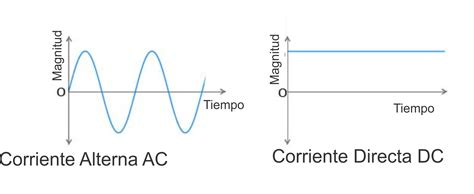 capacitor a corriente alterna diferencia entre capacitor dc y ac 28 images smart led 191 cu 225 l es la diferencia entre