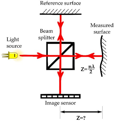 sensors free full text a review of the cmos buried sensors free full text 3 d imaging systems for