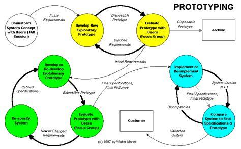 design model definition prototyping