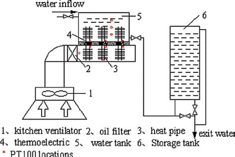 Kitchen Exhaust Heat Recovery Schematic Diagram Of A Thermoelectric Water Heater With