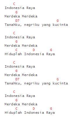 tutorial gitar indonesia raya chord lagu klasik chord kisah klasik negara kesatuan
