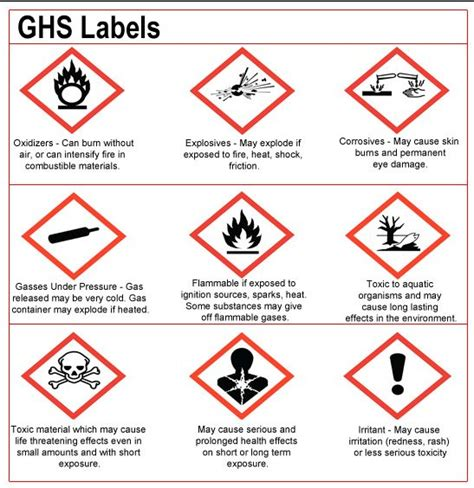 Clp Hazard Symbols Ghs Label Template