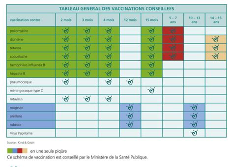 Calendrier Vaccinal Tunisie Vaccination Des Enfants Creches Le Site D Initiative