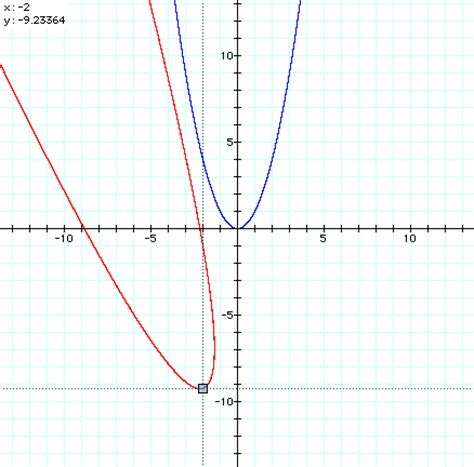 rotating conic sections l6d1ii html