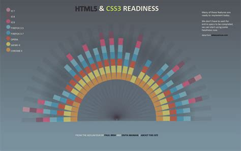 html pattern browser support the html5 css3 readiness chart is pretty useful