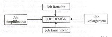 job design hrm definition job design methods rotation simplification enlargement