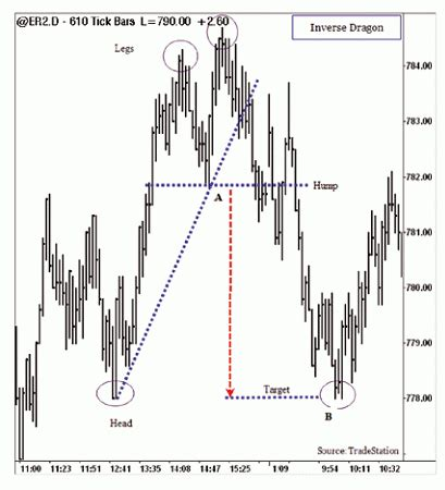 pattern finder forex pattern 171 dragon 187 forex strategies